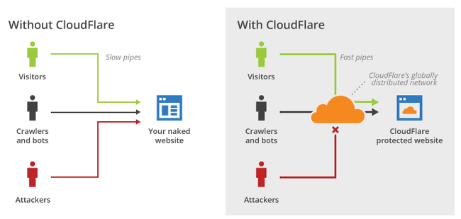 with_cloudflare