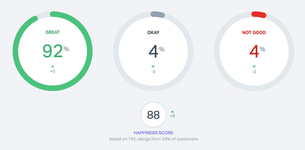 CSSIgniter's happiness score